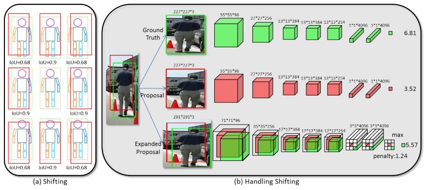 行人检测(Pedestrian Detection)论文整理 | Tianliang